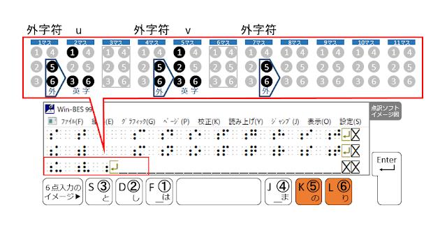 3行目7マス目に外字符が示された点訳ソフトのイメージ図と5、6の点がオレンジで示された6点入力のイメージ図