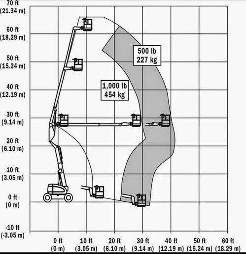 JLG Narrow Articulating Boom Lifts 600AJN