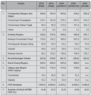 Pengertian, Tujuan, FUngsi dan Prinsip Penyusunan APBN (Anggaran Pendapatan dan Belanja Negara)