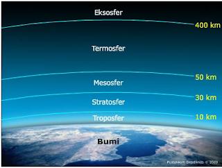 materi IPS : Atmosfer meloputi Pengertian Atmosfer, Sifat fisik Atmosfer, Lapisan-lapisan Atmosfer, Struktur Atmosfer, Cuaca dan Iklim serta pengaruh atmosfer, cuaca, dan iklim terhadap kehidupan..