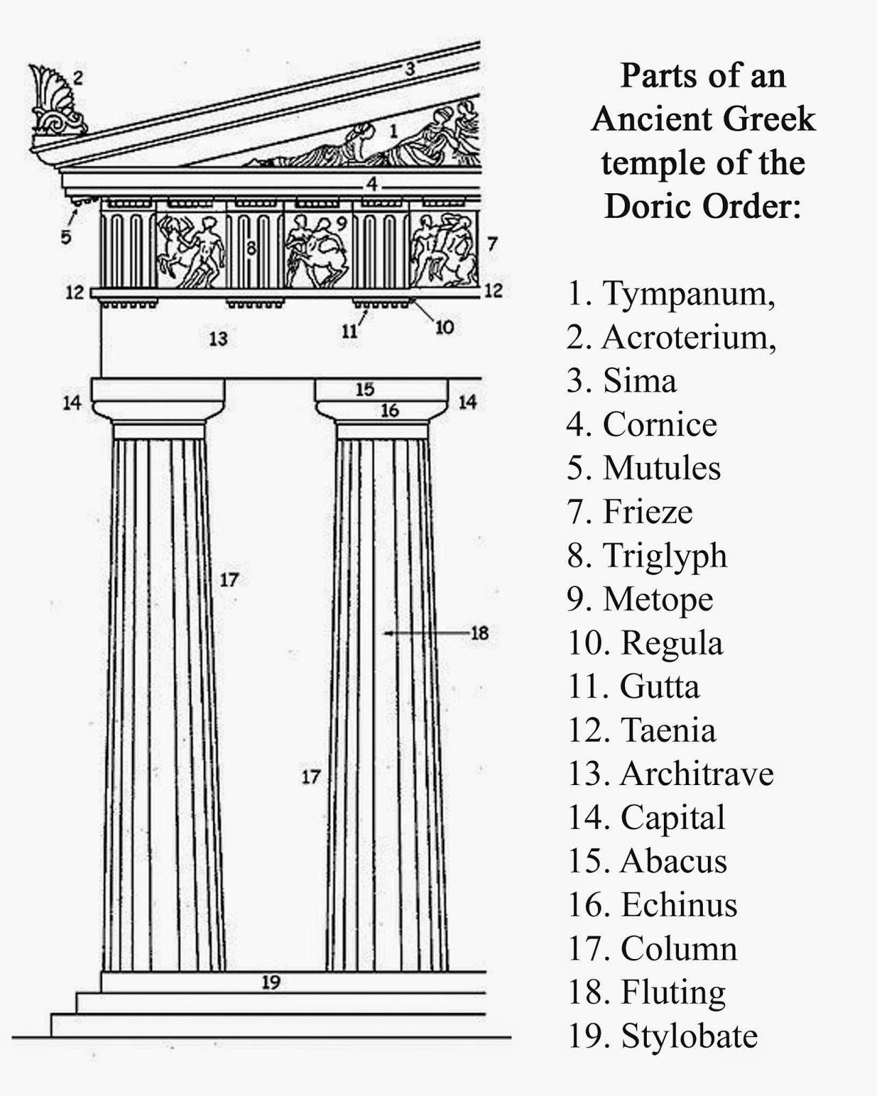 Parts Of A Column >> Taphophile Corner Classical Architecture In The Cemetery