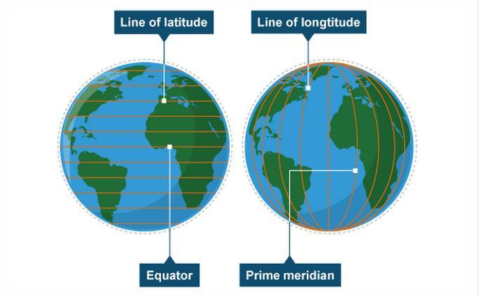 Latitude, Longitude & Time