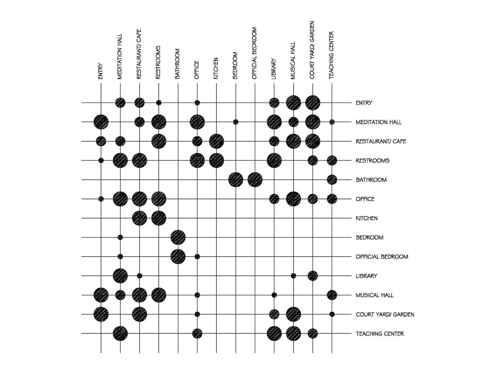 Puwana P Design Space Matrix And Bubble Diagram