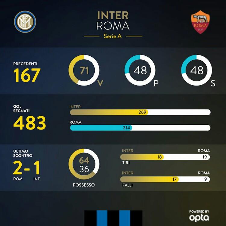 I numeri di INTER-ROMA