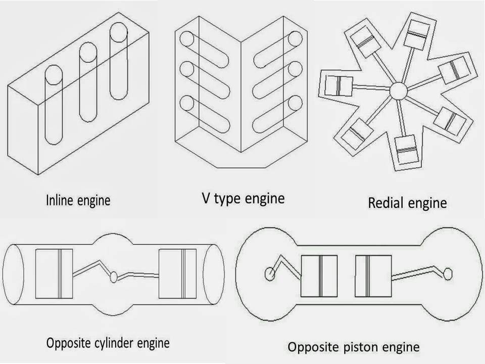 general classification of ic engines