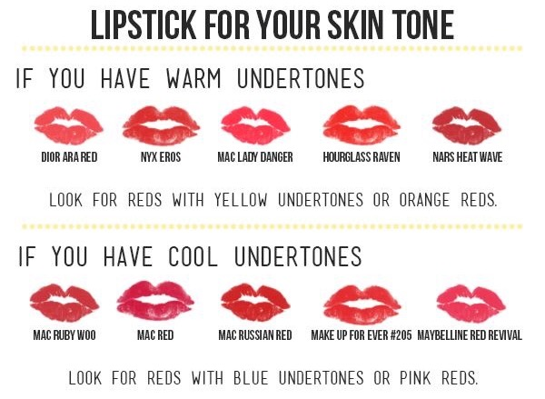 Grean Minded: How to Choose the Right Shade of Red Lipstick