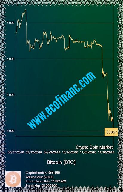 La fin de Bitcoin ou l'occasion d'acheter une grande quantité ?