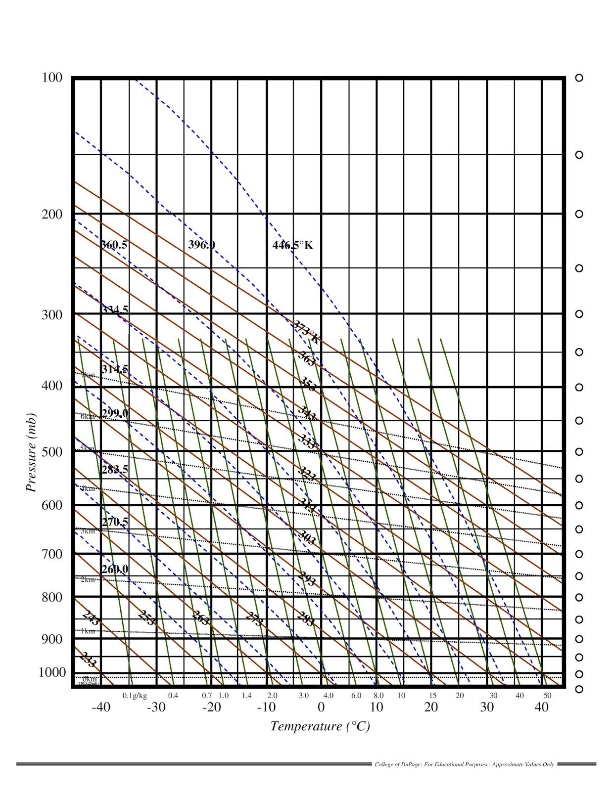 Brandi s Buzzar Blog     Thermodynamic       Diagrams     SkewT LogP
