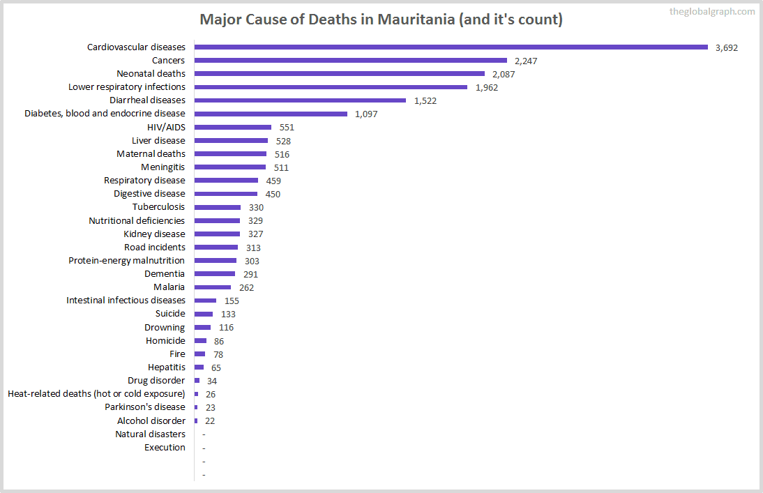Major Cause of Deaths in Mauritania (and it's count)