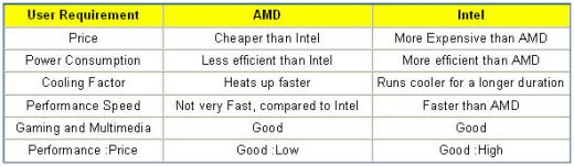 Now If You Looking To A Cpu On Small Budget Then Amd Is The Way Go Following Comparison Chart Summary For Vs Intel Processor