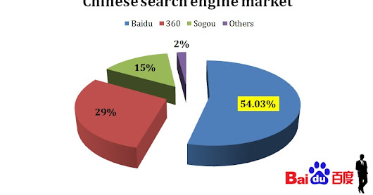 Seven important SEO strategies to apply on China - SEO World