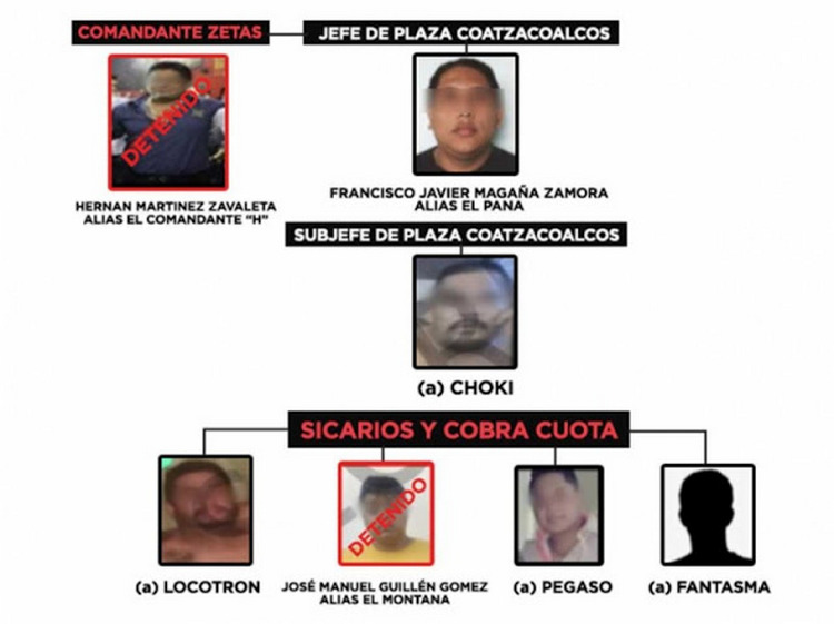"""Tras cobros de piso, levantones y ejecuciones, Gobierno Federal revela la estructura de """"Los Zetas"""" en Coatzacoalcos, Veracruz"""