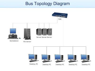 Pengertian Topologi Jaringan Komputer dan Macam-macamnya