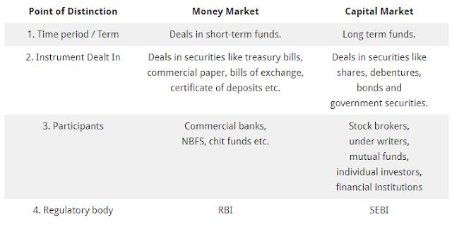 money market and capital market comparison wbcs