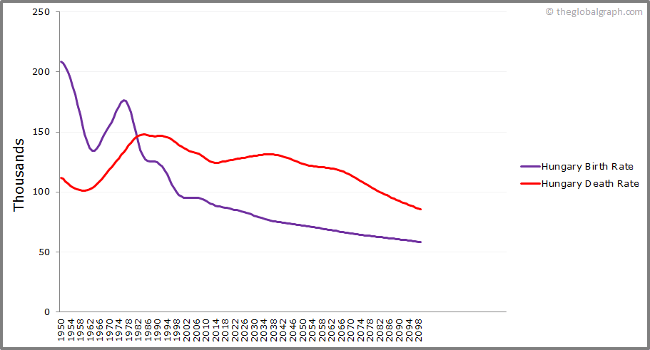 Hungary  Birth and Death Rate
