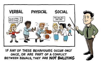 https://bullyingnoway.gov.au/WhatIsBullying/PublishingImages/types-of-bullying.png