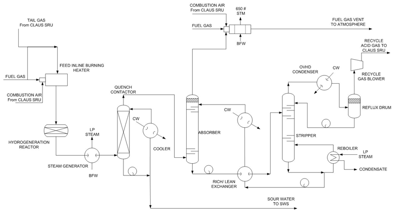 Process Control Basics The Piping and Instrumentation