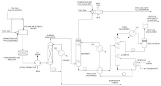 piping &instrumentation diagram