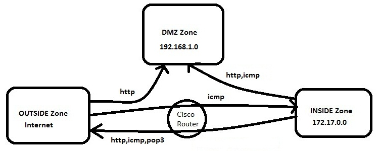 The Diary of a Networker: Cisco IOS Zone-Based Firewall