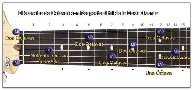 Situación en la Guitarra de la Misma Nota