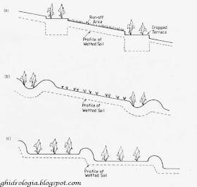 Hidrologia Y Conservacion Imagenes Antiguas De Sistemas De Captacion De Escorrentia Iii