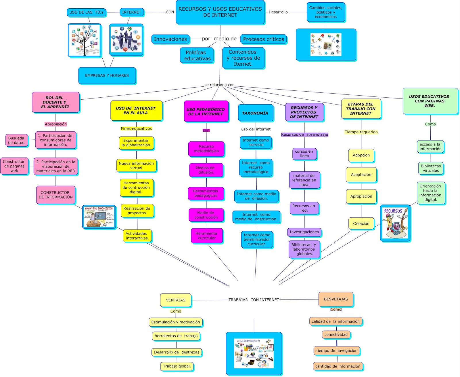 Herramientas virtuales de aprendizaje.