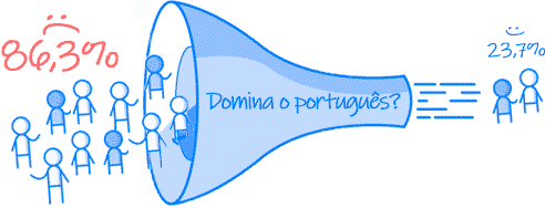 melhor curso de português online: português prático