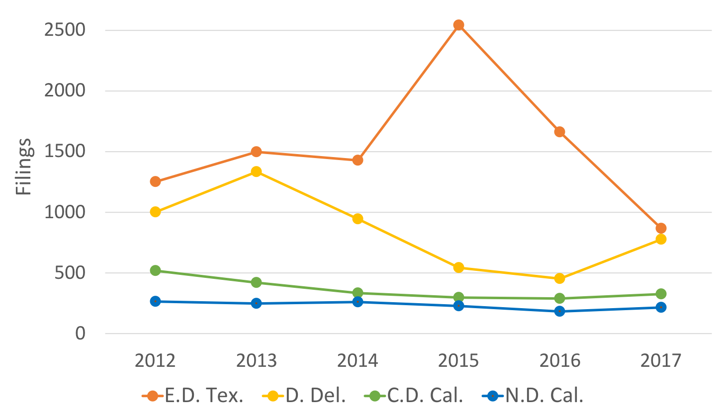 23 1 2018 brics tc heartland is likely responsible for the decline in cases filed in ed tex and the uptick in districts like d del and nd cal though in neither of fandeluxe Choice Image