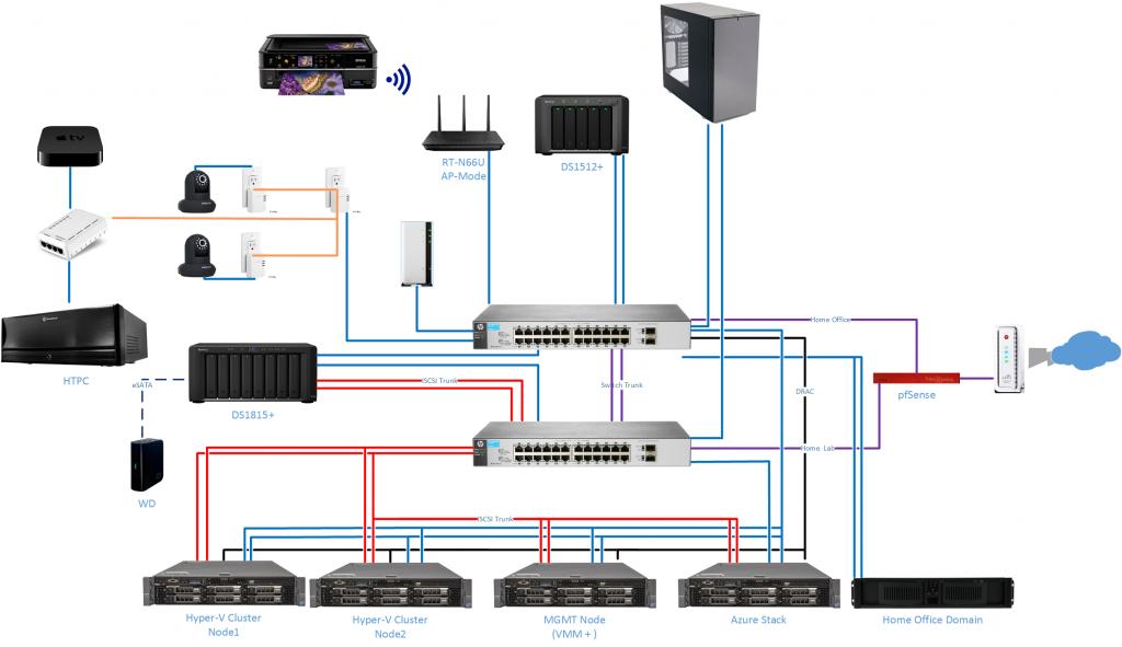 Home Network/Lab Setup For Virtualization, Hyper-V, and MCSE