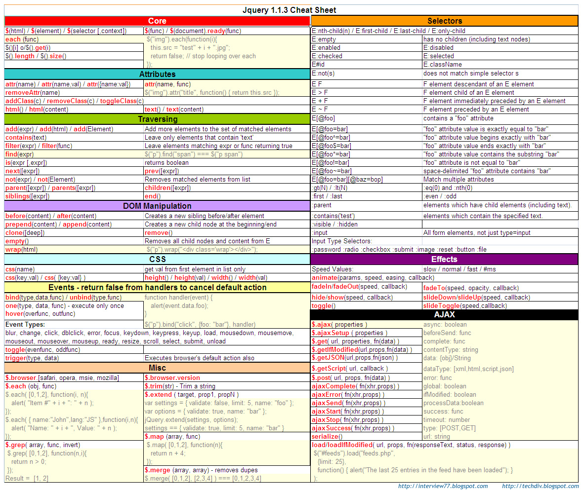 Interview Questions Jquery Cheat Sheets
