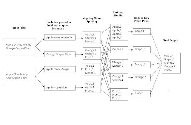 Ejemplo de aplicación de MapReduce para contar palabras de un texto.