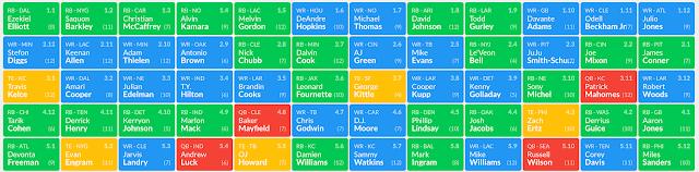 Fantasy Football Post-NFL Draft Mock Draft