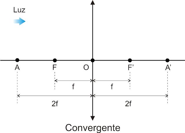 9d039667145fb No esquema abaixo realçamos os dois raios notáveis que incidem na lente  delgada  um deles é paralelo ao eixo principal e emerge numa direção que  passa pelo ...