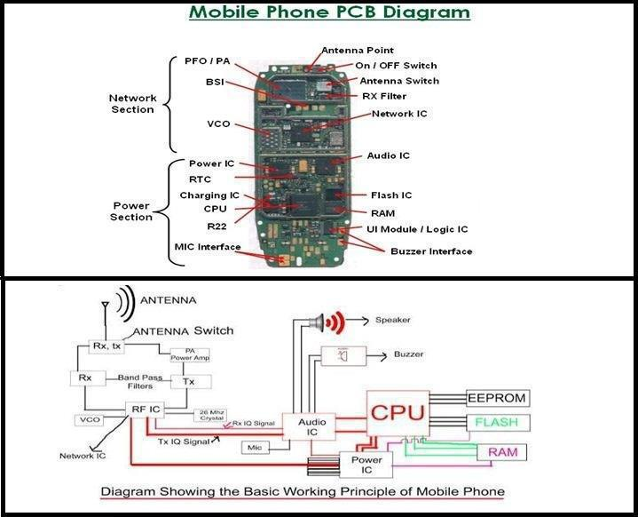 cell phone schematic diagram cell phone parts diagram