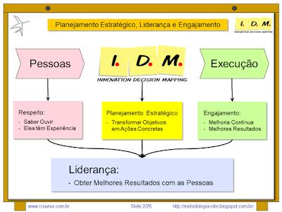 Metodologia IDM Innovation Decision Mapping Planejamento Estratégico Liderança Inovação Curso Treinamento Facilitação Workshop Colaborativo Engajamento Tomada de Decisão
