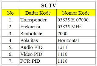 kode frekuensi SCTV