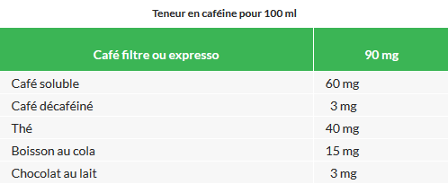 http://www.doctissimo.fr/html/nutrition/mag_2000/mag0922/nu_2333_cafeine.htm