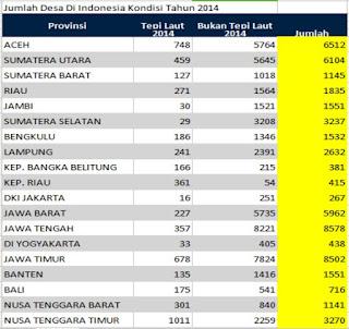 Jumlah Desa di Indonesia