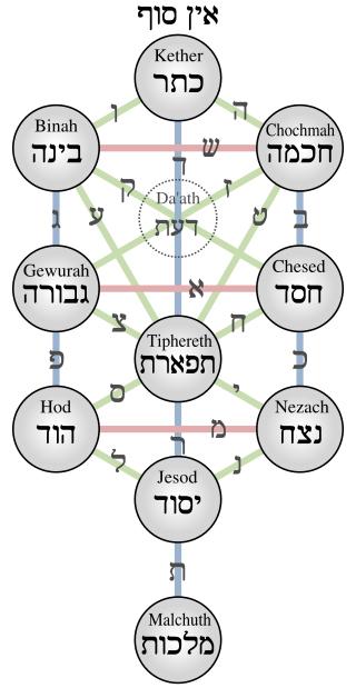 A cabala como a psicologia do misticismo judaico