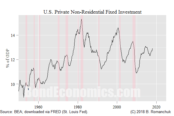 Chart: U.S. Private Fixed Non-Residential Investment