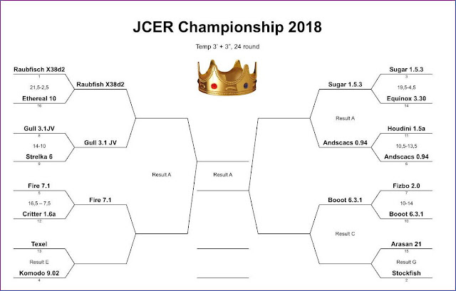 JCER (Jurek Chess Engines Rating) tournaments - Page 8 JCEC2018.m.BoootFizbo1