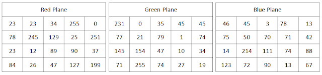 R, G, B planes of a color image