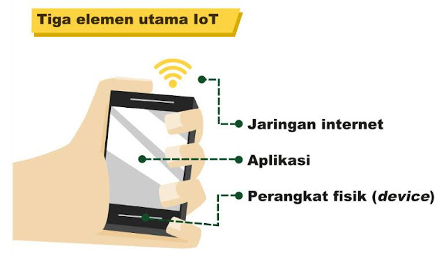 Elmen Utama Internet of Things