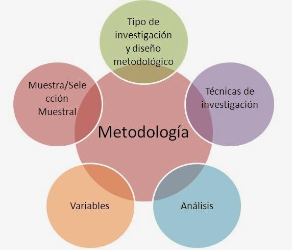 Manual del investigador metodolog a de la investigaci n for Manual de diseno y construccion de albercas pdf