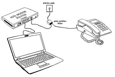 Apa itu ADSL ? Pengertian ADSL