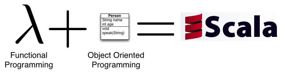 VSnake notes: Functional Programming Principles in Scala