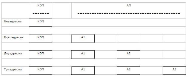 Основни структури на инструкциите