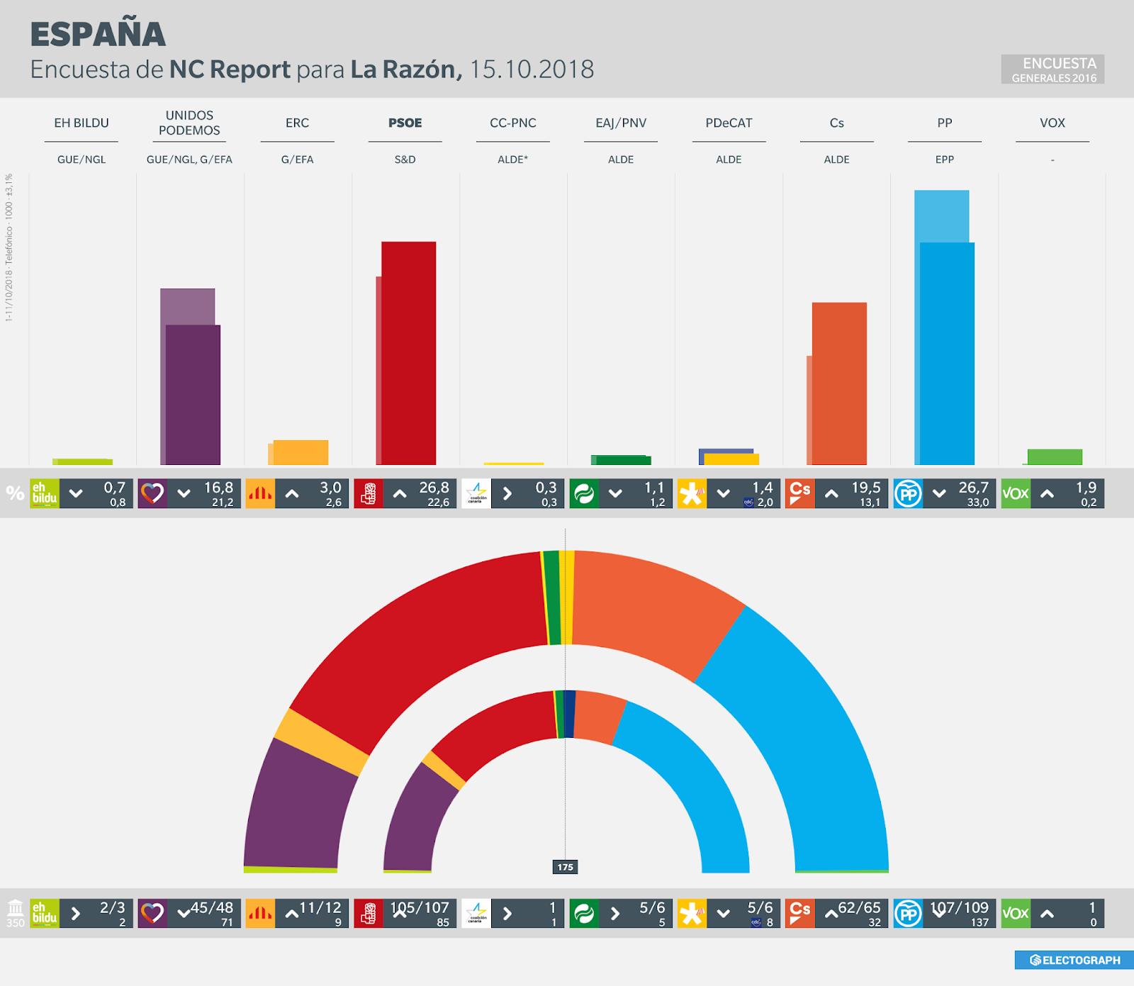 Gráfico de la encuesta para elecciones generales en España realizada por NC Report para La Razón en octubre de 2018