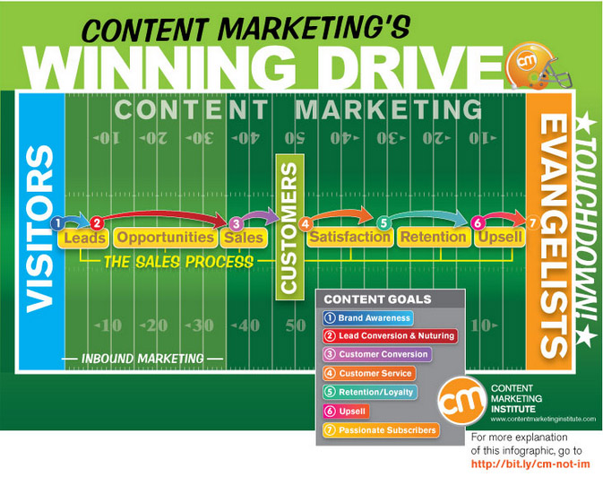content marketing winning drive