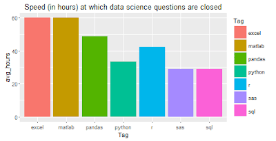 Speed to close questions at Stack Overflow